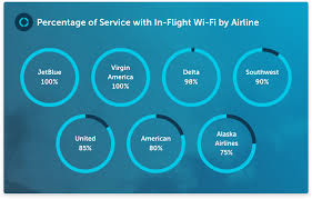 american airlines wifi netflix the 7 best us airlines for in flight wi fi in 2018