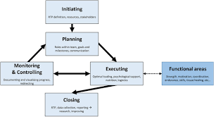 Controlling Definition by Can Project Management Principles Help The Sports Clinician Manage