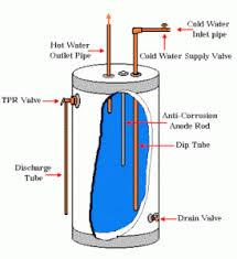 how to drain water heater city plumbing