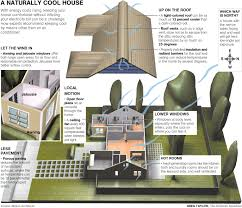 3 principles of green home simple green home design home design