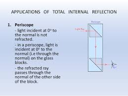 Light Is Not Refracted When It Is 3 2 Form 4 Light