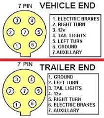 4 way round trailer wiring diagram 7 pin plug simple wire carlplant