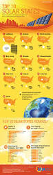 Top Flags Of The World Top 10 Solar States Seia