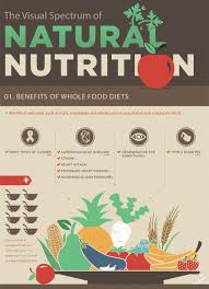 infographic color coded nutrition for healthier survival recoil