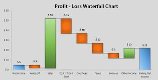 Sales Chart Excel Template Waterfall Chart Free Excel Template
