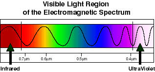infrared and ultraviolet light temperature does not determine risk infrared versus ultraviolet