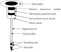 a wireless soil moisture sensor powered by solar energy