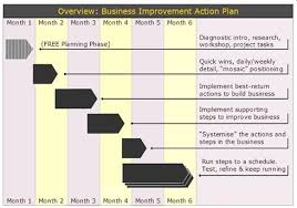 business action plan business powerpoint templates corrective