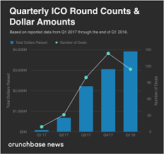 Crypto Crunch News Trends On - in q1 2018 icos stall as crypto falls crunchbase news