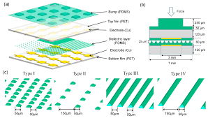 sensors free full text the design and characterization of a