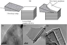 a schematic diagram for wedge based mechanical exfoliation of a