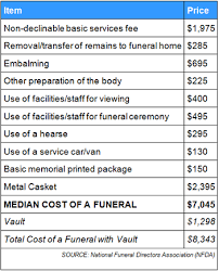 funeral cost getburialcoverage burial coverage plans get information on