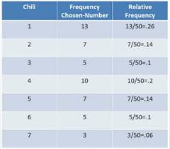 what is a frequency table frequency relative frequency tables definition exles video