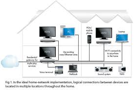 networking the custom connection