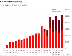 transportation and logistics briefing tesla falls short of model