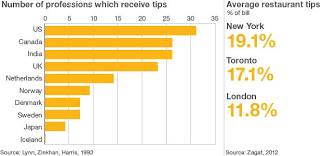 Tipping At Bed And Breakfast To Tip Or Not To Tip Or Should It Be Banned Bbc News