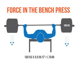 Bench Press Wide Or Narrow Grip How To Bench The Definitive Guide U2022 Stronger By Science