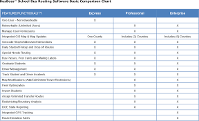 help desk software comparison chart compare functionalities of our bus transportation management products
