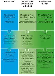 Stadt Baden Baden Zuständigkeiten