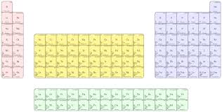 tikz pgf periodic table with electron counts in shells tex