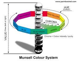 http www paintbasket com munsell munsell print jpg munsell