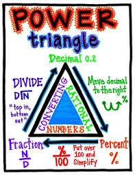 power triangle converting rational numbers teacher u0027s corner
