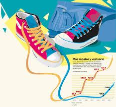 paritaria 2016 imdistria del calzado consumo de ropa y zapato crece fuerte en nicaragua