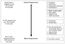 Light Bleeding Before Period Yaz Fda Prescribing Information Side Effects And Uses