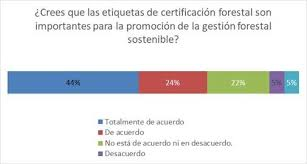 Seeking Que Es Consumers Seeking The Pefc Label On The Products They Buy