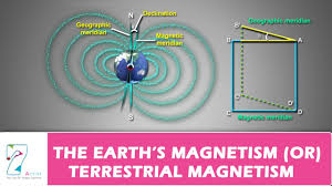 Home Design 3d Magnetism The Earth U0027s Magnetism Or Terrestrial Magnetism Youtube