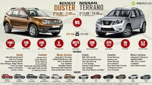 nissan renault nissan terrano diesel vs renault duster diesel