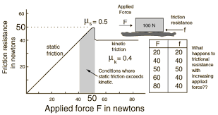 Friction Coefficient Table by Work Energy And Friction