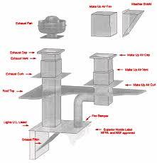 Kitchen Exhaust System Design Diner Exhaust Range Restaurant Systems And