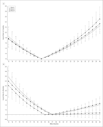 meters squared the effect of obesity on disability vs mortality in older