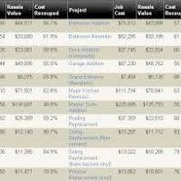 Cost Of Sunrooms Estimate by Sunrooms Cost Estimates Saragrilloinvestments Com