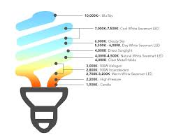 light bulb color spectrum kelvin color temperature lighting color scale at lumens com