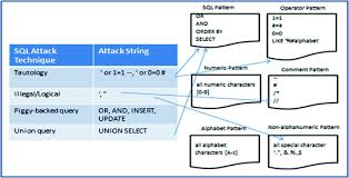 html input pattern alphanumeric automated security testing framework for detecting sql injection