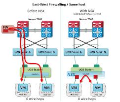 vmworld follow up 3 vmware nsx data center dan 223402794 png