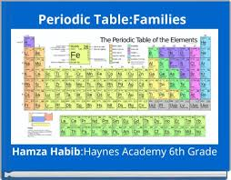 Periodic Table With Family Names Picture Suggestion For Periodic Table With Family Names