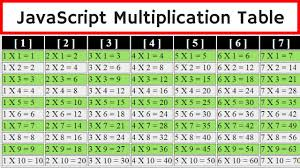 multiplication table up to 30 javascript how to create multiplication table using javascript