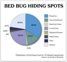 Bed Bugs In Ohio Bed Bugs In Cincinnati Information Page Now Accessible At