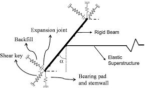 direct integration algorithms for efficient nonlinear seismic