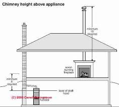 How To Plumb A House by Chimney Height Rules Height U0026 Clearance Requirements For Chimneys