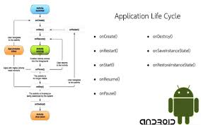 android application lifecycle 6 android application cycle