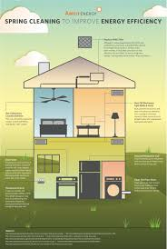 spring cleaning to improve energy efficiency ambit energy