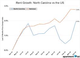 may 2016 north carolina apartment list rent report apartment
