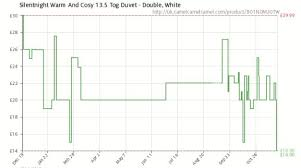 Silentnight 13 5 Tog Double Duvet Silentnight 13 5 Tog Duvet Double Amazon Lowest Price 14