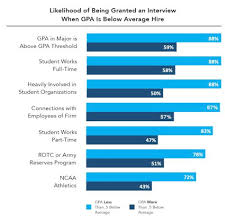 What Employers Look For In A Resume What Employers Really Look For In Recent College Graduates