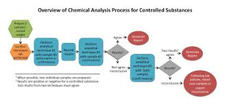 Applications Of Colorimetry In Analytical Chemistry Forensic Chemistry Principles