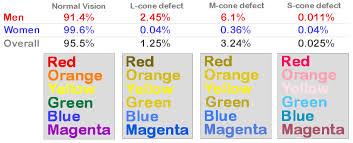 Green Red Color Blind Statistics U2013 Vision
